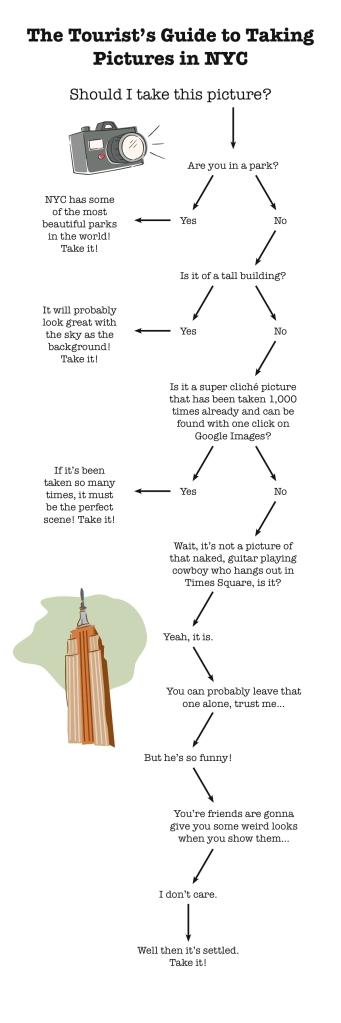 Tourist Picture Flowchart